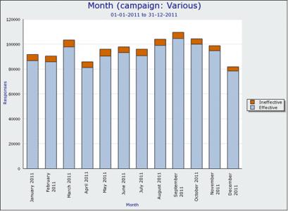 December call drop graph 1.