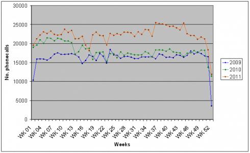 December call drop graph 2.