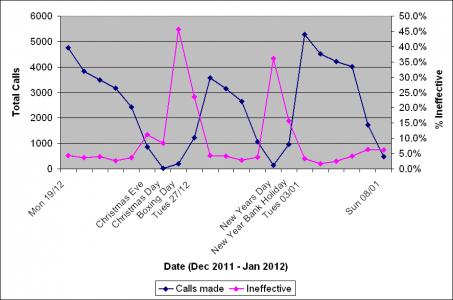 December call drop graph 3.