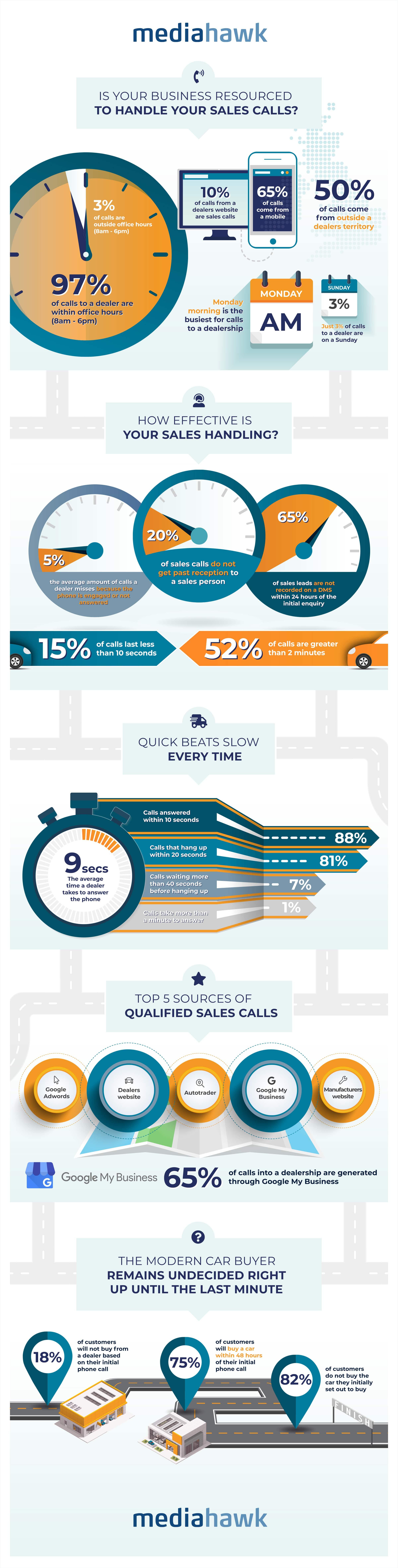 Automotive infographic - Mediahawk.