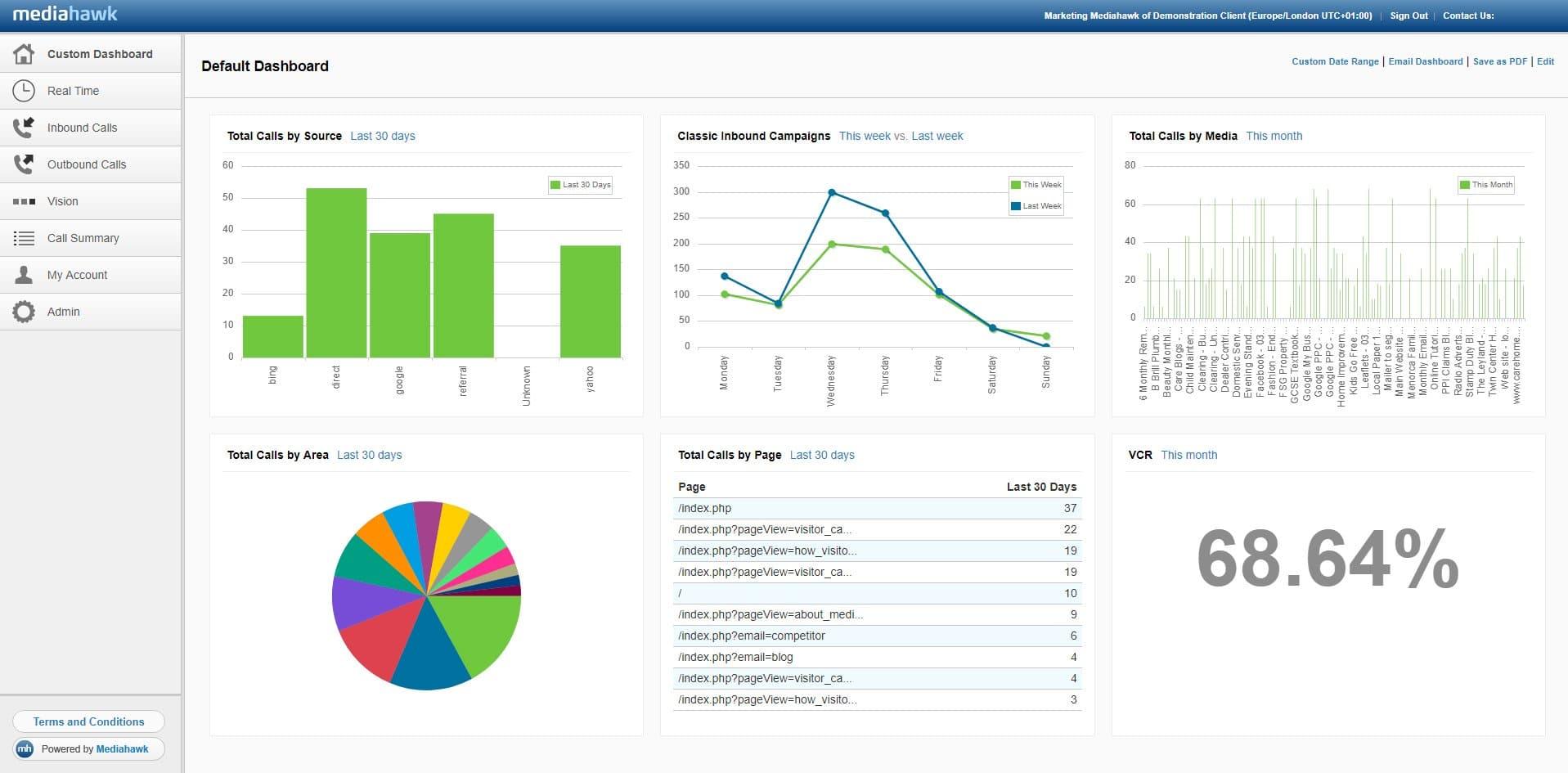 Mediahawk custom dashboard screenshot.