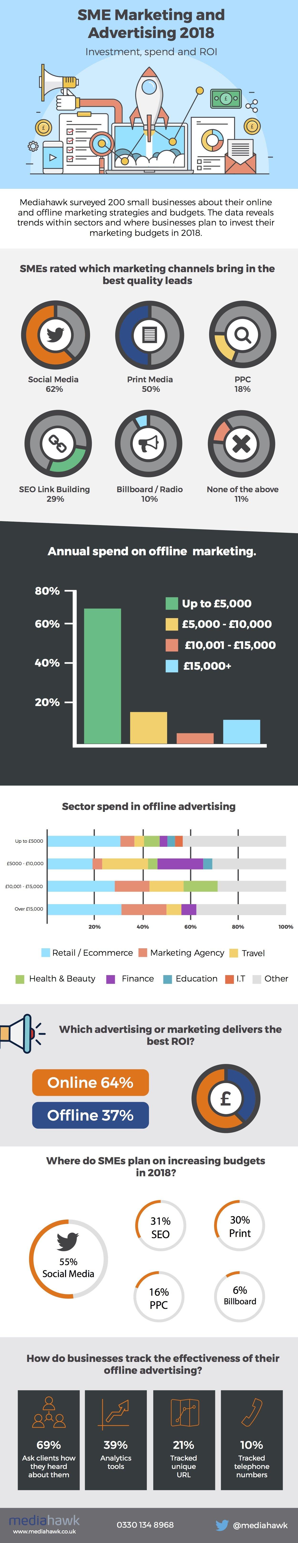 SME Infographic