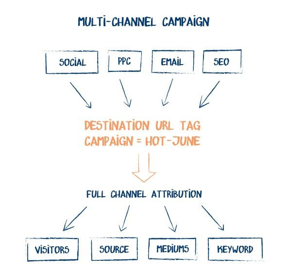 Example of a multi-channel marketing campaign.
