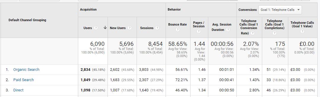 Google Analytics Channels report.