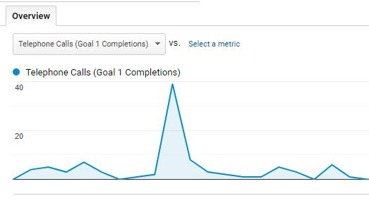 Google Analytics Goals Overview report.