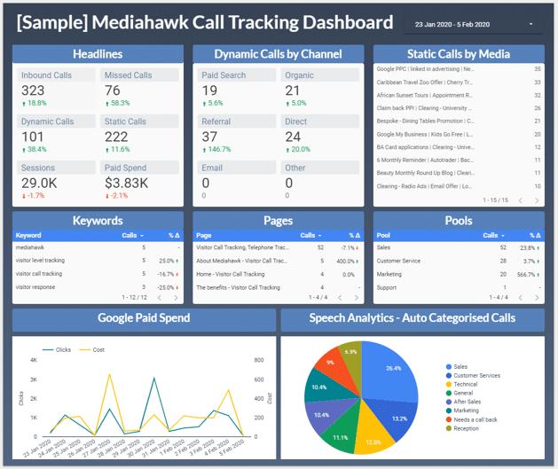 Mediahawk Data Studio Report.