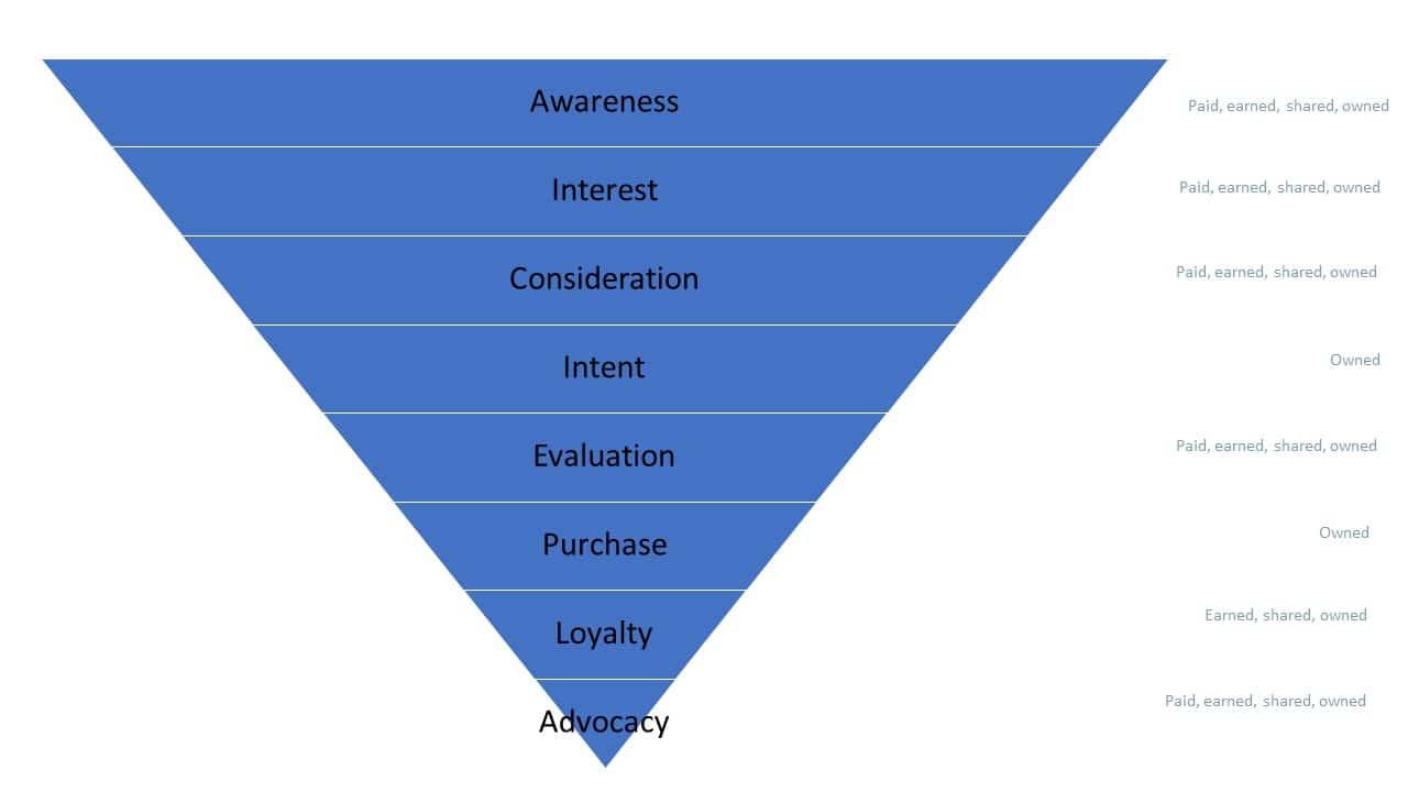 Marketing funnel diagram.