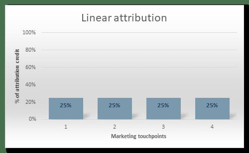 Linear attribution model graph.