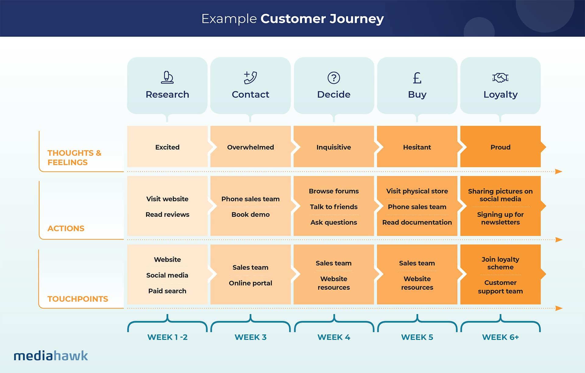 Customer journey diagram.